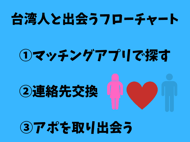 台湾人と出会うフローチャート