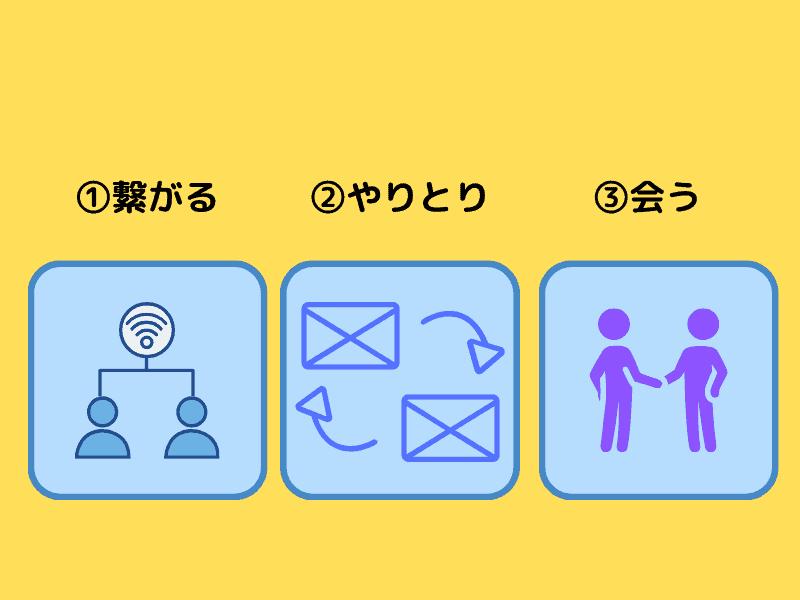 韓国人とアプリで繋がる流れ