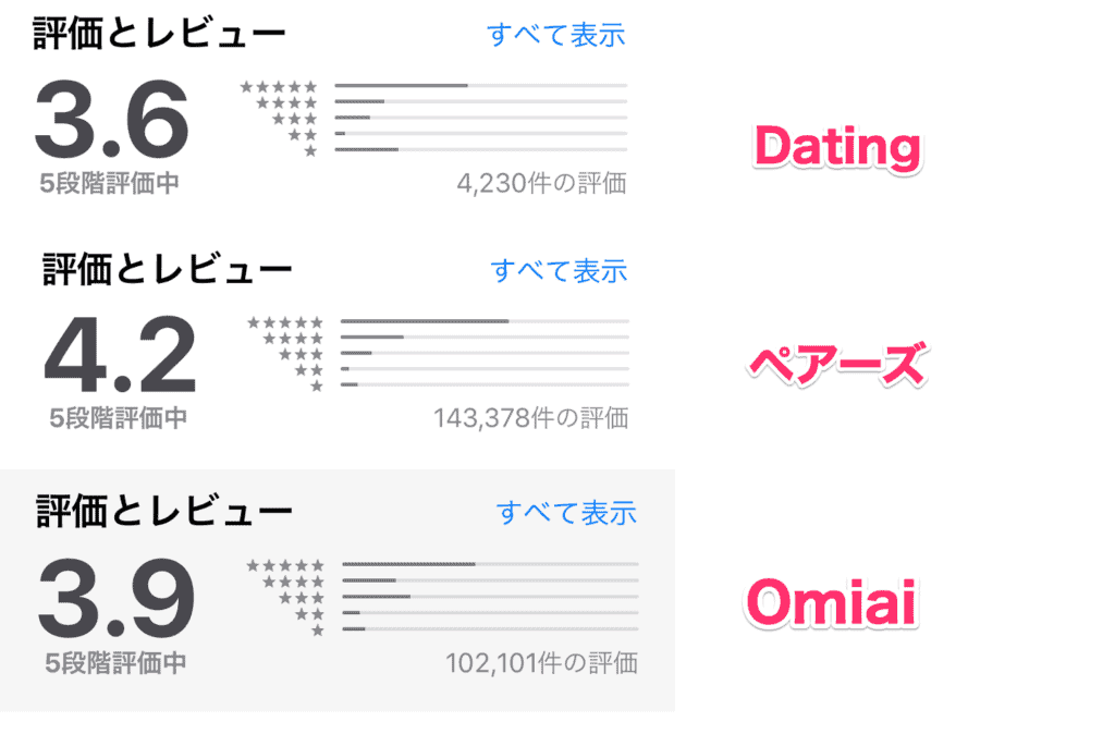 dating評判を比較