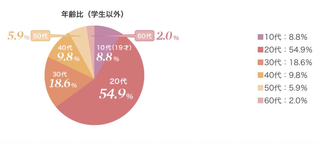 リゾバ年齢層グラフ