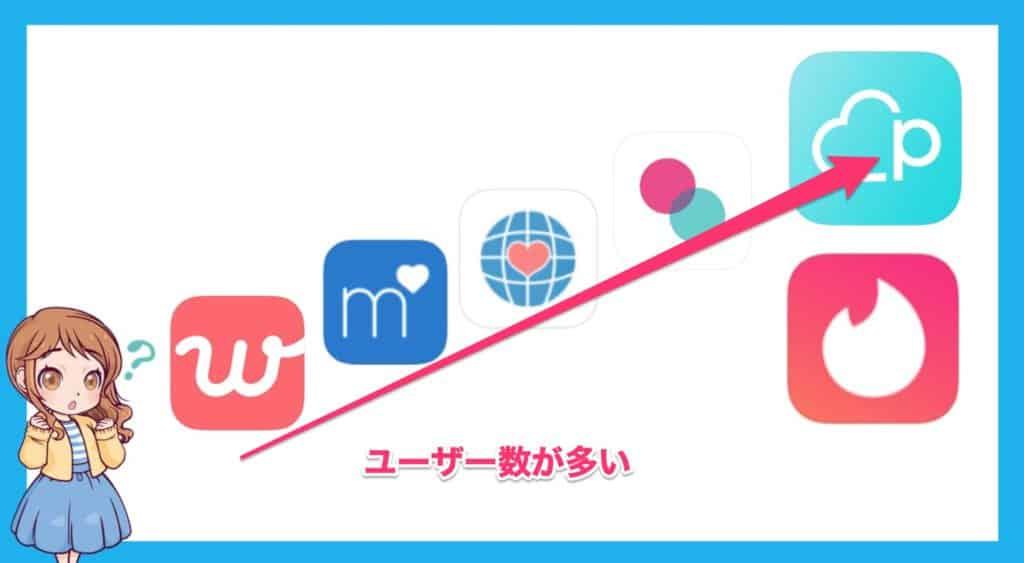 マッチングアプリユーザー数多い