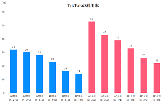 TikTok利用率