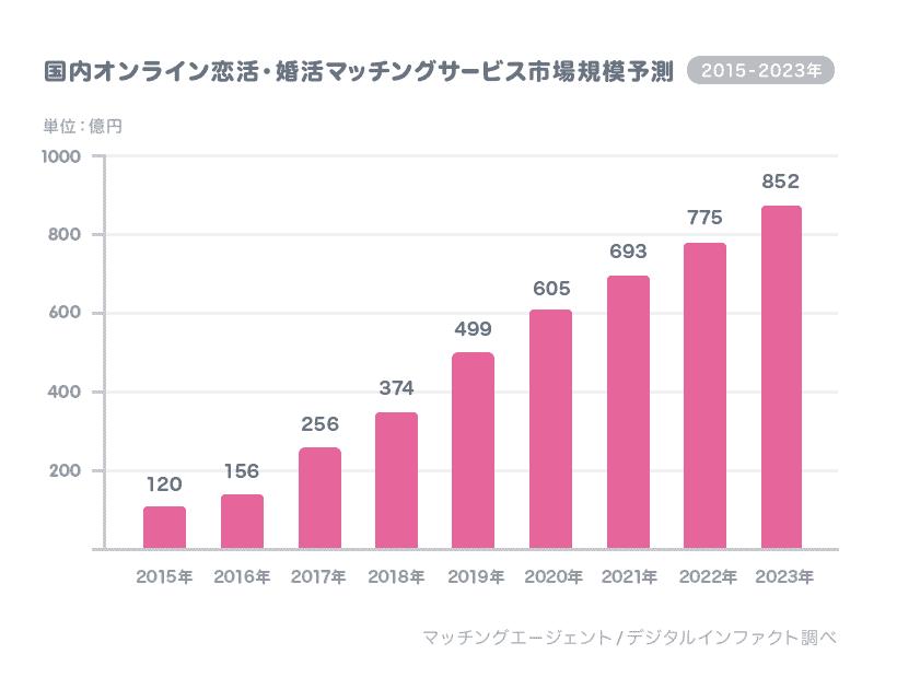マッチングアプリの市場規模