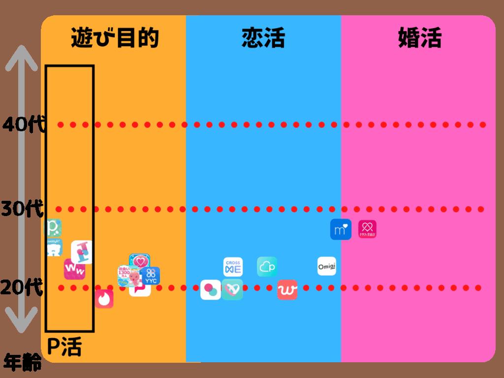マッチングアプリ&出会い系カオスマップ