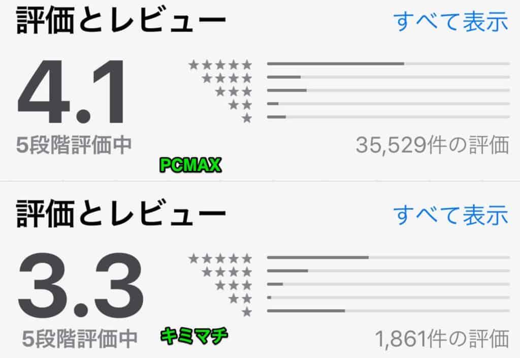 PCMAXとキミマチの比較